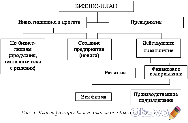 бизнес-планов 44. шпаргалка типология